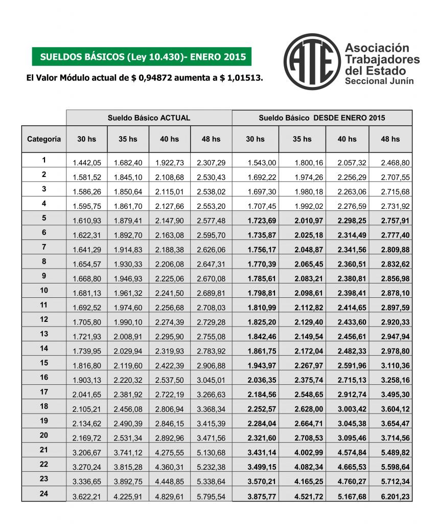 Escala Salarial Enero 2015